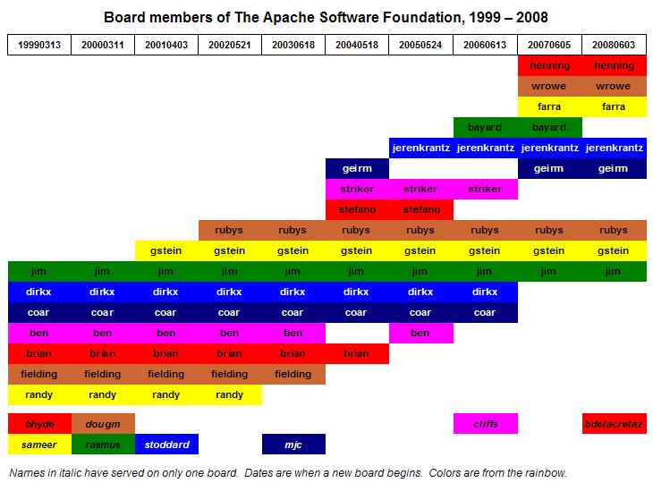 ASF Board Members, 1999-2008